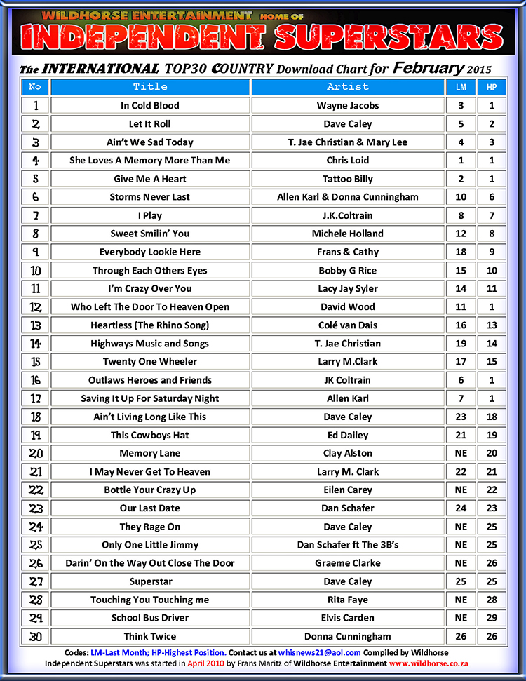 Right Click to download your HQ copy of the Top30