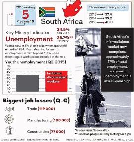 SAfricaUnemploymentGraphic002